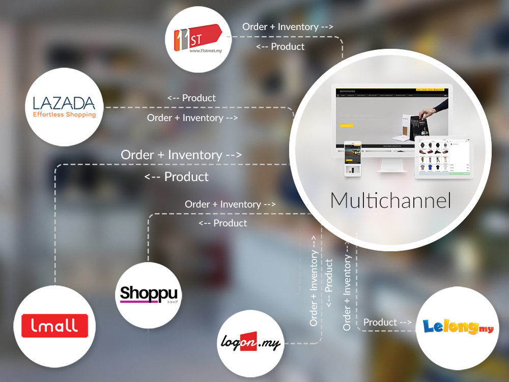 Compare ecommerce marketplaces 11street lazada lelong logon compare ecommerce marketplaces 11street lazada lelong logon shoppu shopee ebay malaysia shopping cart e commerce solution ccuart Choice Image