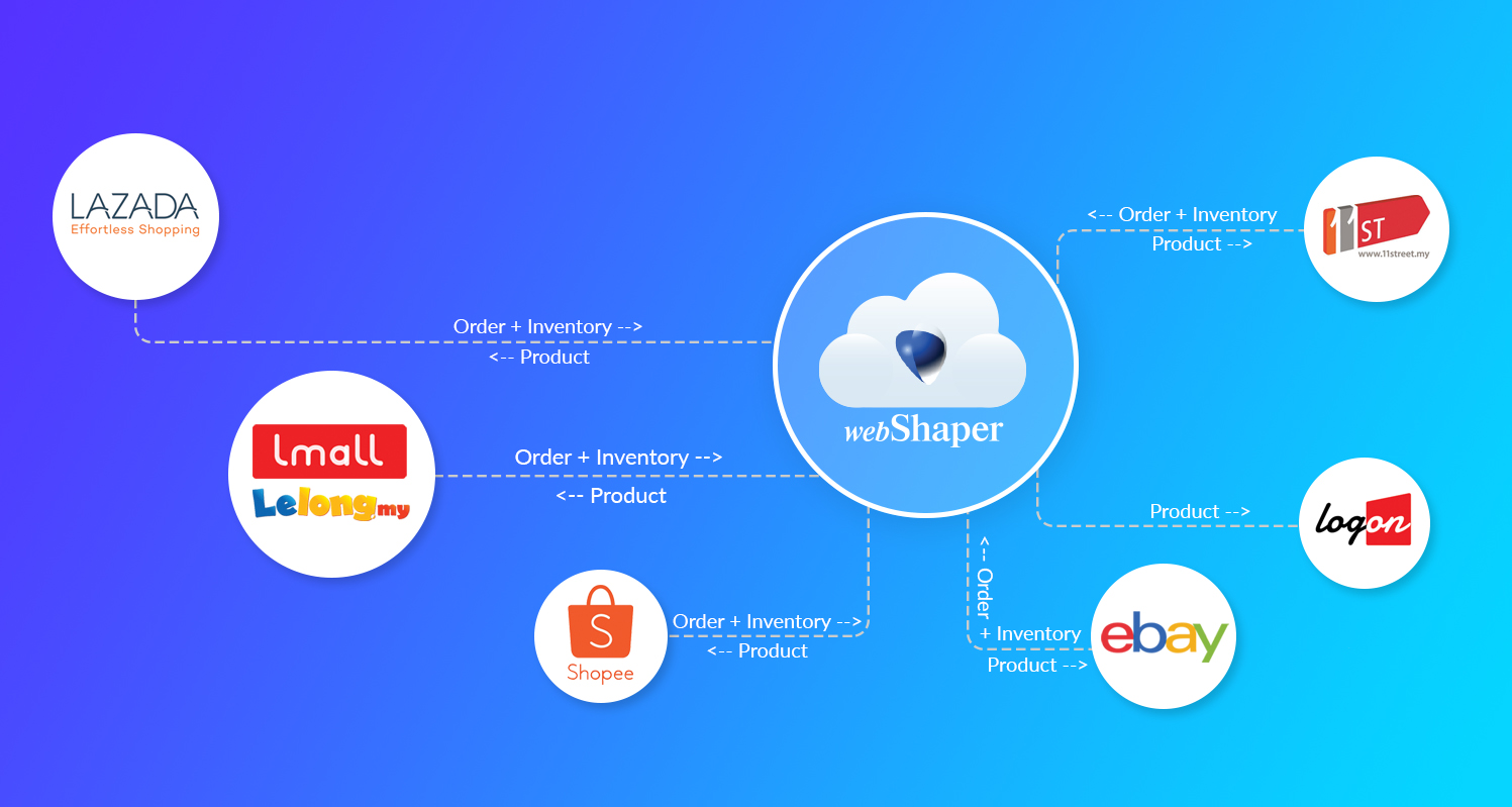 Multichannel eCommerce - Sync your products, inventory and