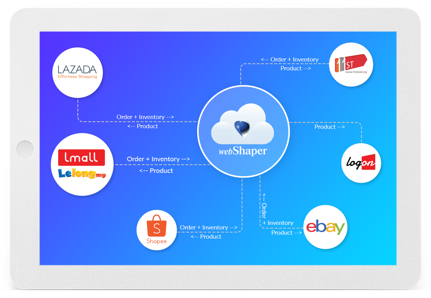 Multichannel Ecommerce Sync Your Products Inventory And